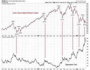 yen-carry-trade-dow-world-26-3-08